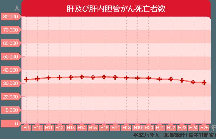 肝及び肝内胆管がん死亡者数