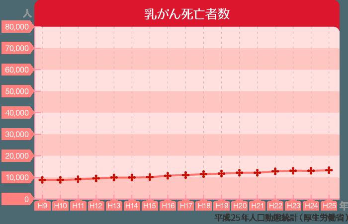 乳がん死亡者数