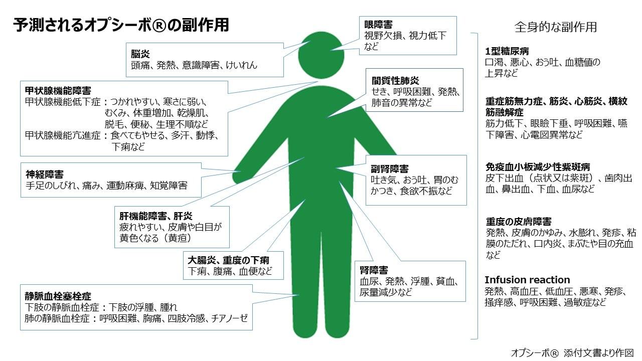 チェック 白血病 初期 症状