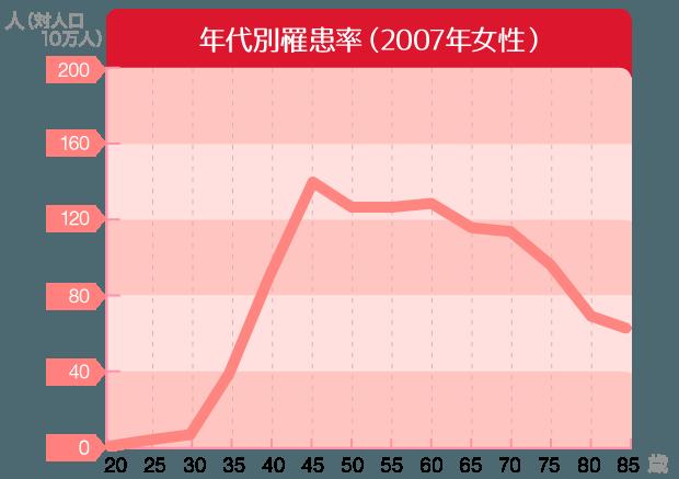 年代別罹患率(2007年女性)